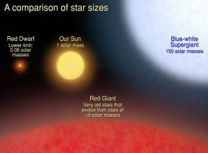 50 interesting facts about the stars